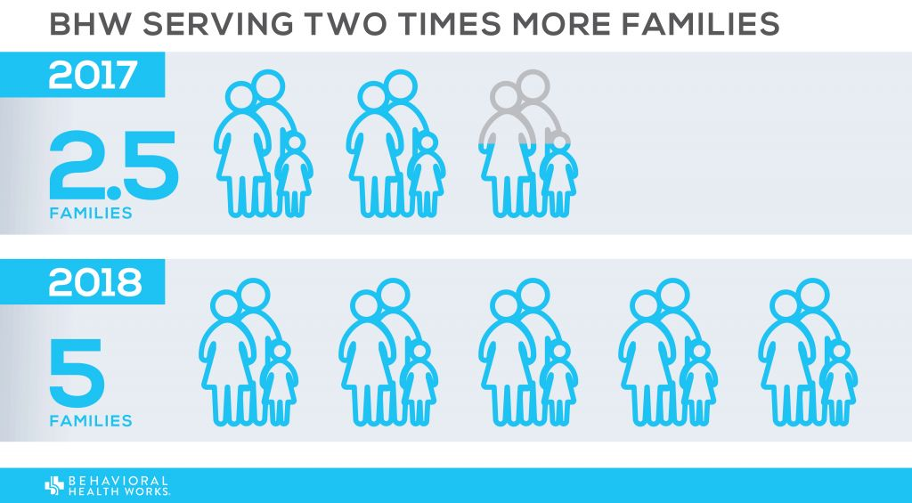 More Capacity Serving 2x More Families v1.2